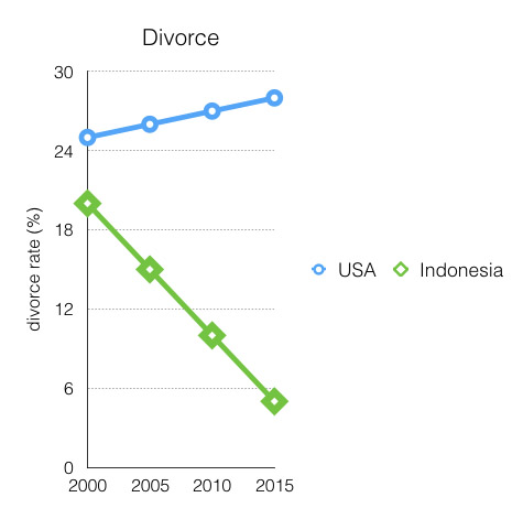 divorce_rate
